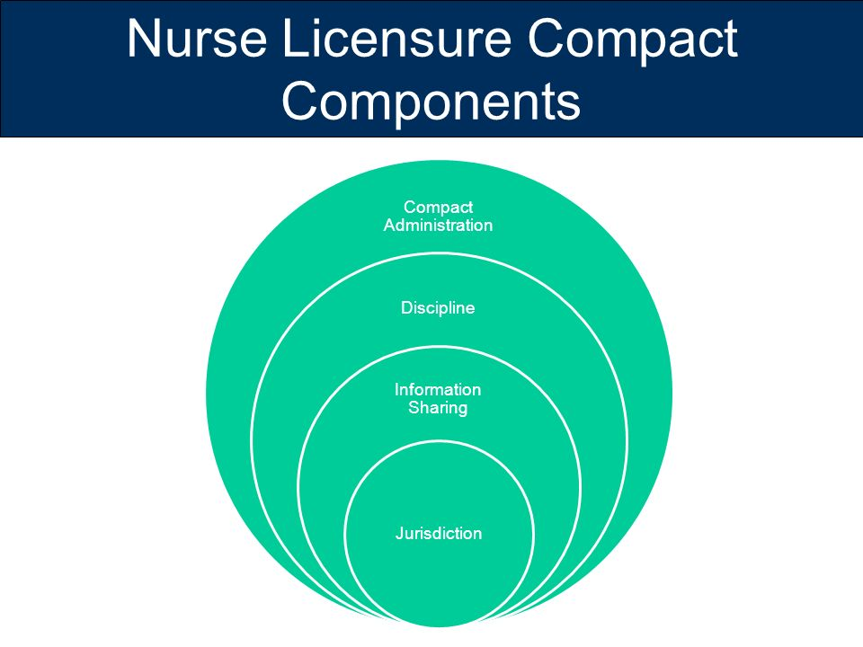 Nurse Licensure Compact Components