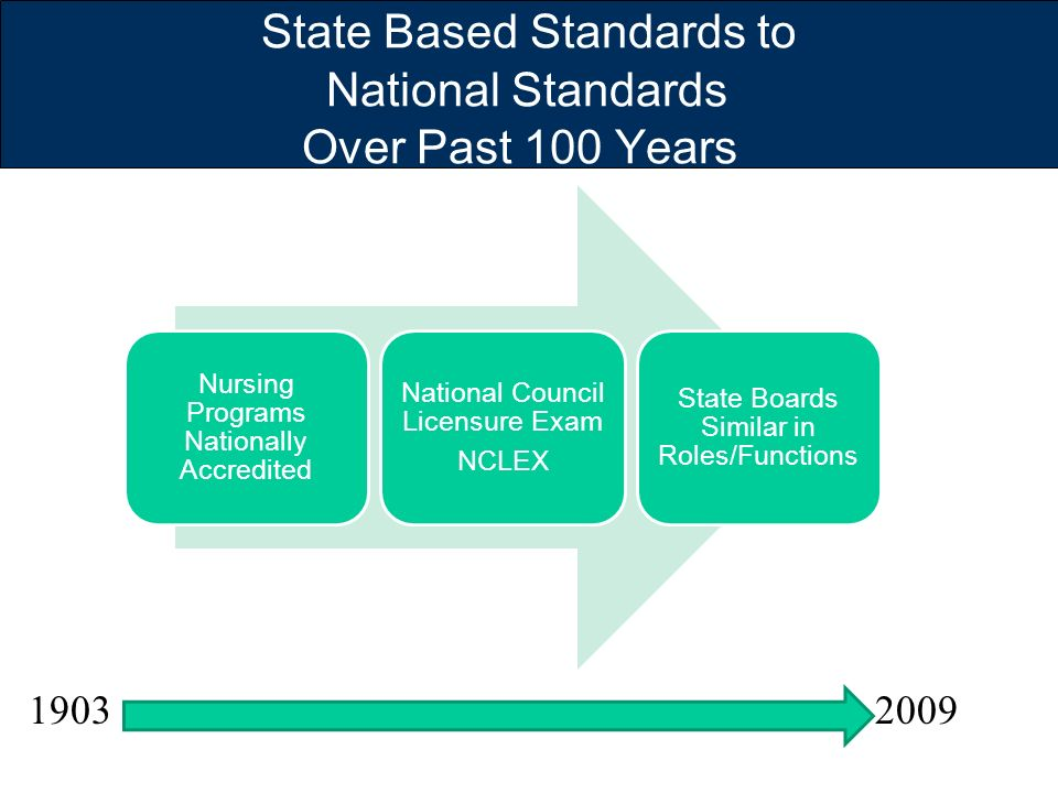 State Based Standards to National Standards Over Past 100 Years