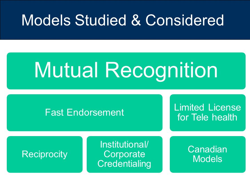 Models Studied & Considered