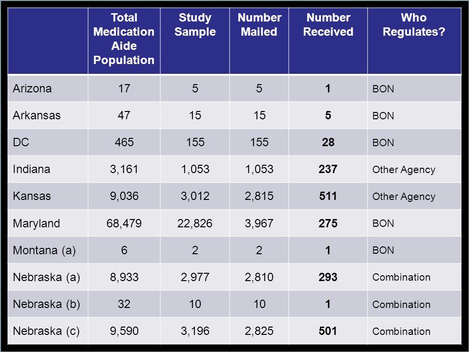 Total Medication Aide Population