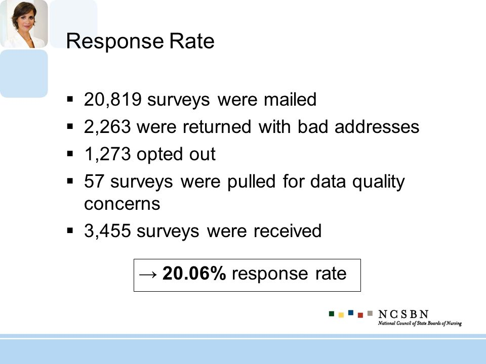 Response Rate 20,819 surveys were mailed