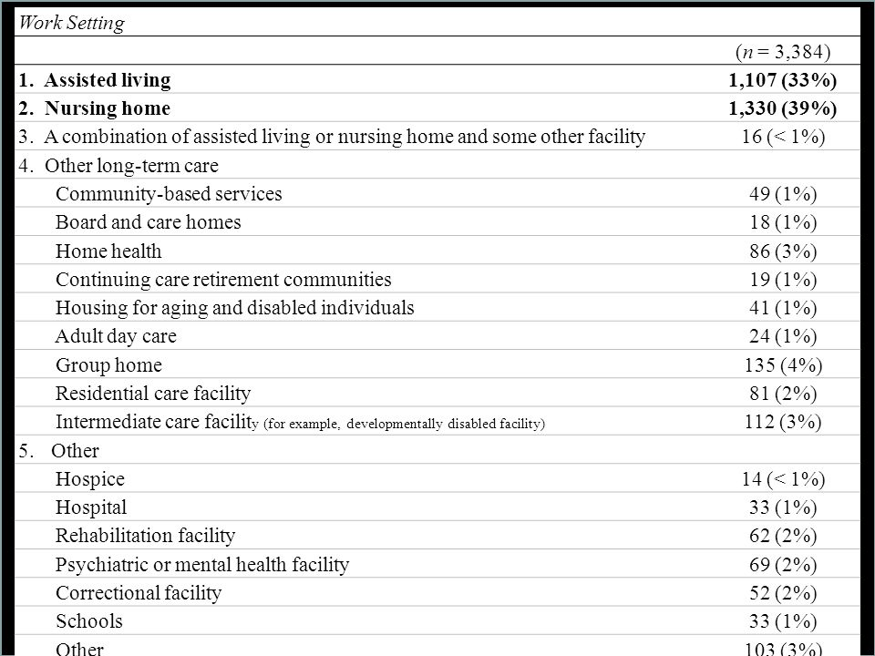 Community-based services 49 (1%) Board and care homes 18 (1%)