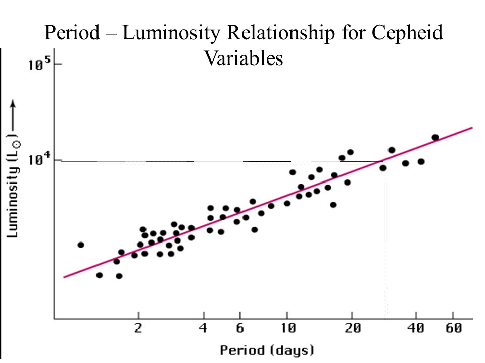 period lumosity relationship for cepheid variable stars and distance
