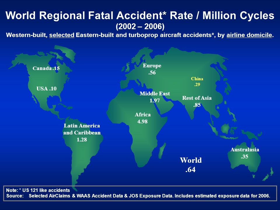 World Regional Fatal Accident* Rate / Million Cycles (2002 – 2006)