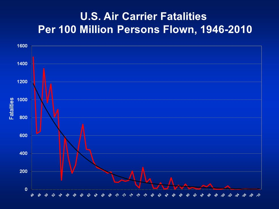 U.S. Air Carrier Fatalities Per 100 Million Persons Flown, 1946-2010