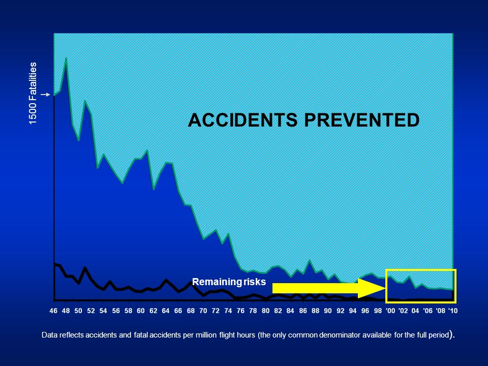 ACCIDENTS PREVENTED 1500 Fatalities Remaining risks