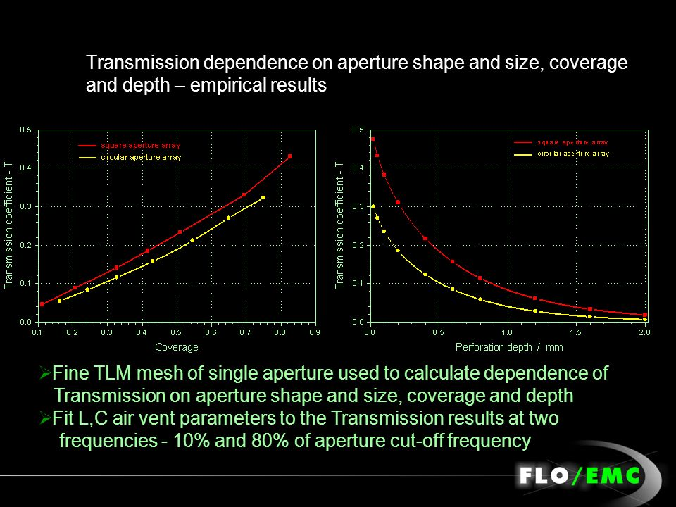 Transmission dependence on aperture shape and size, coverage and depth – empirical results