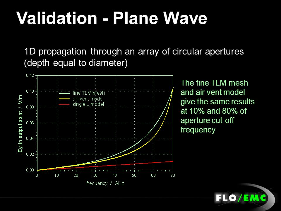 Validation - Plane Wave