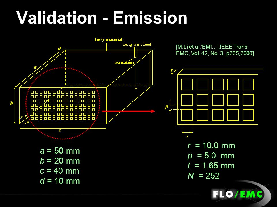 Validation - Emission r = 10.0 mm p = 5.0 mm t = 1.65 mm N = 252