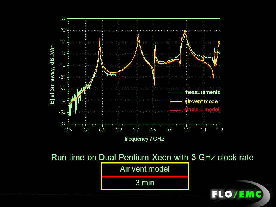 Run time on Dual Pentium Xeon with 3 GHz clock rate