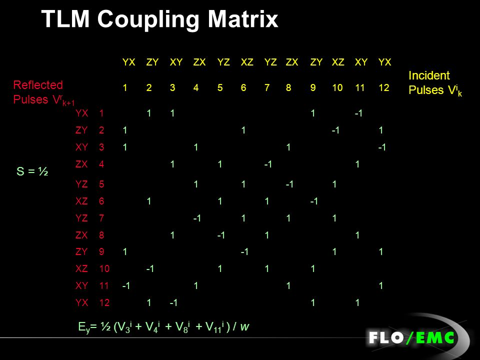 TLM Coupling Matrix Incident Pulses Vik Reflected Pulses Vrk+1 S = ½
