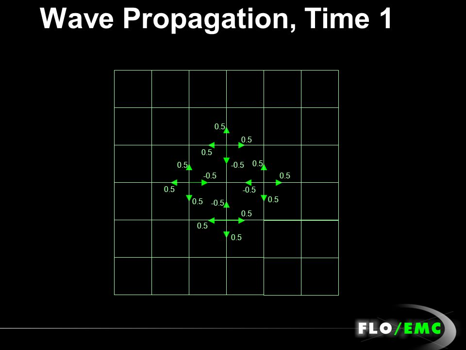 Wave Propagation, Time 1 -0.5 0.5