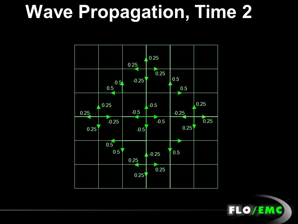Wave Propagation, Time 2 -0.5 0.5 0.25 -0.25