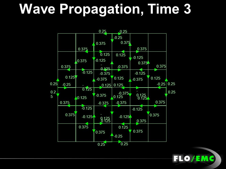 Wave Propagation, Time 3 0.25 -0.25 0.125 0.375 -0.125 -0.375