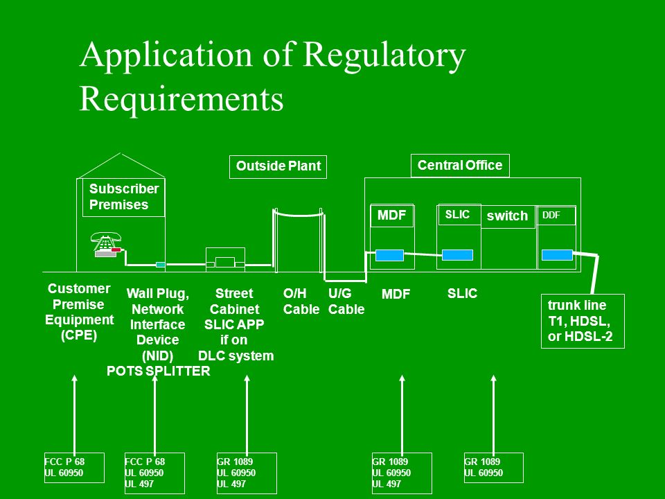 Application of Regulatory Requirements
