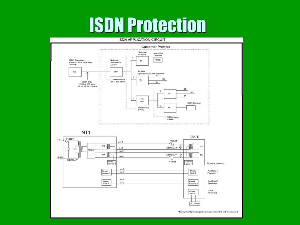 ISDN Protection