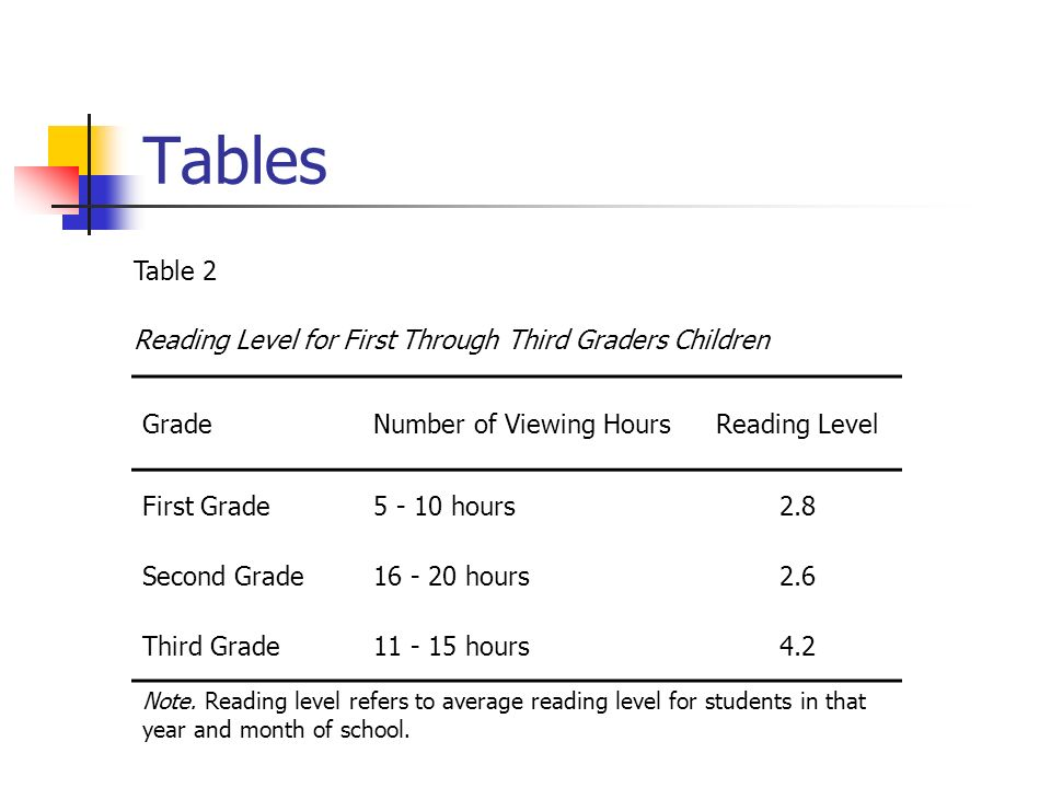 Tables Table 2 Reading Level for First Through Third Graders Children