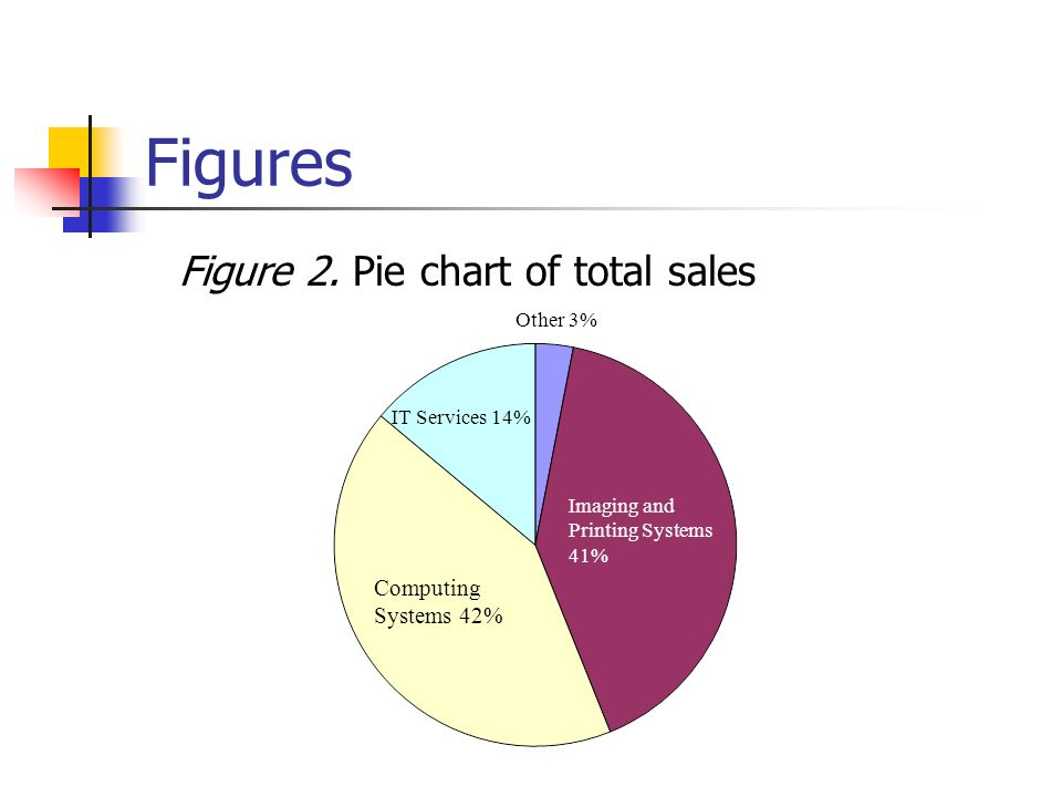 Figures Figure 2. Pie chart of total sales Computing Systems 42%
