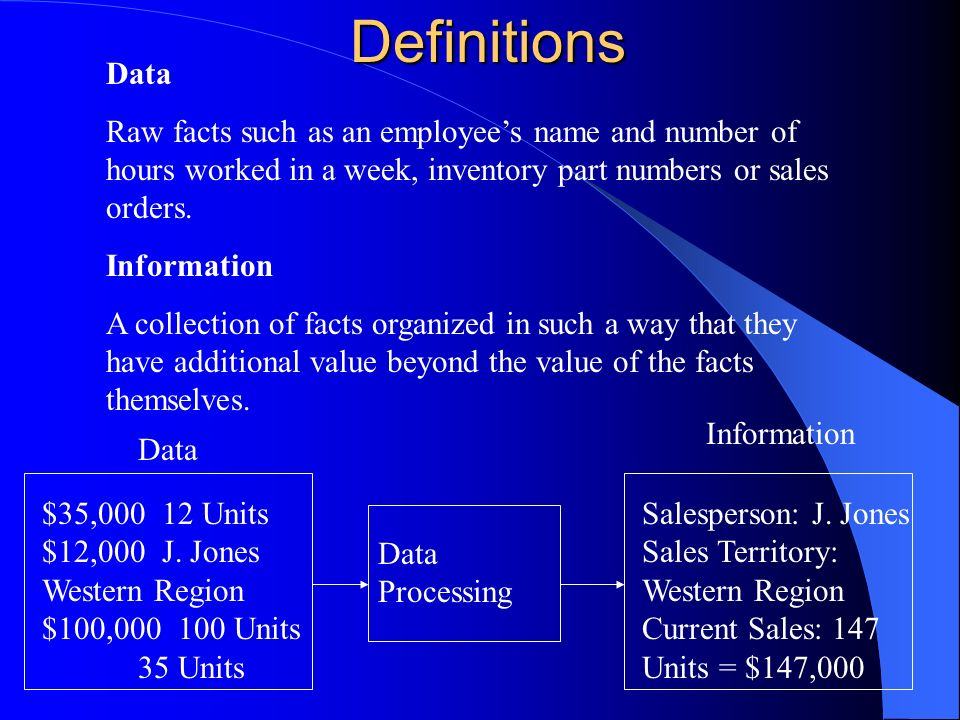 Definitions Data. Raw facts such as an employee's name and number of hours worked in a week, inventory part numbers or sales orders.