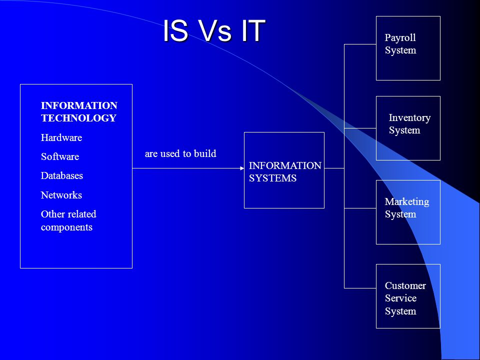 IS Vs IT Payroll System INFORMATION TECHNOLOGY Hardware