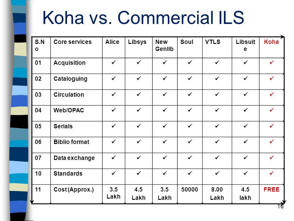 Koha vs. Commercial ILS S.No Core services Alice Libsys New Genlib