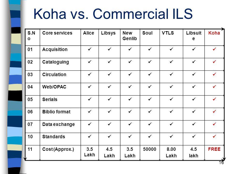 Koha vs. Commercial ILS S.No Core services Alice Libsys New Genlib