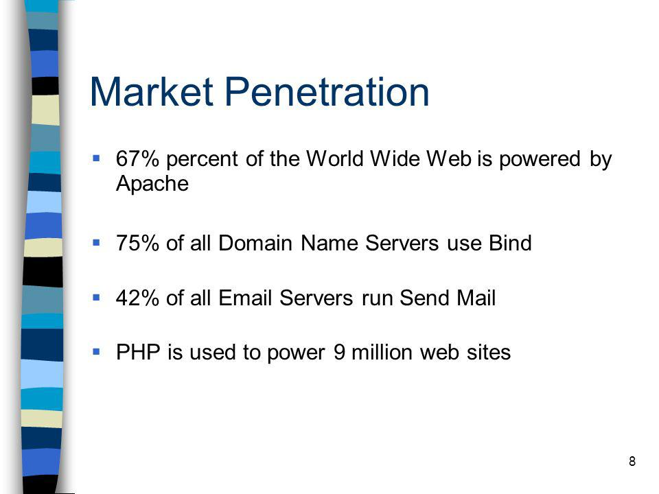 Market Penetration 67% percent of the World Wide Web is powered by Apache. 75% of all Domain Name Servers use Bind.