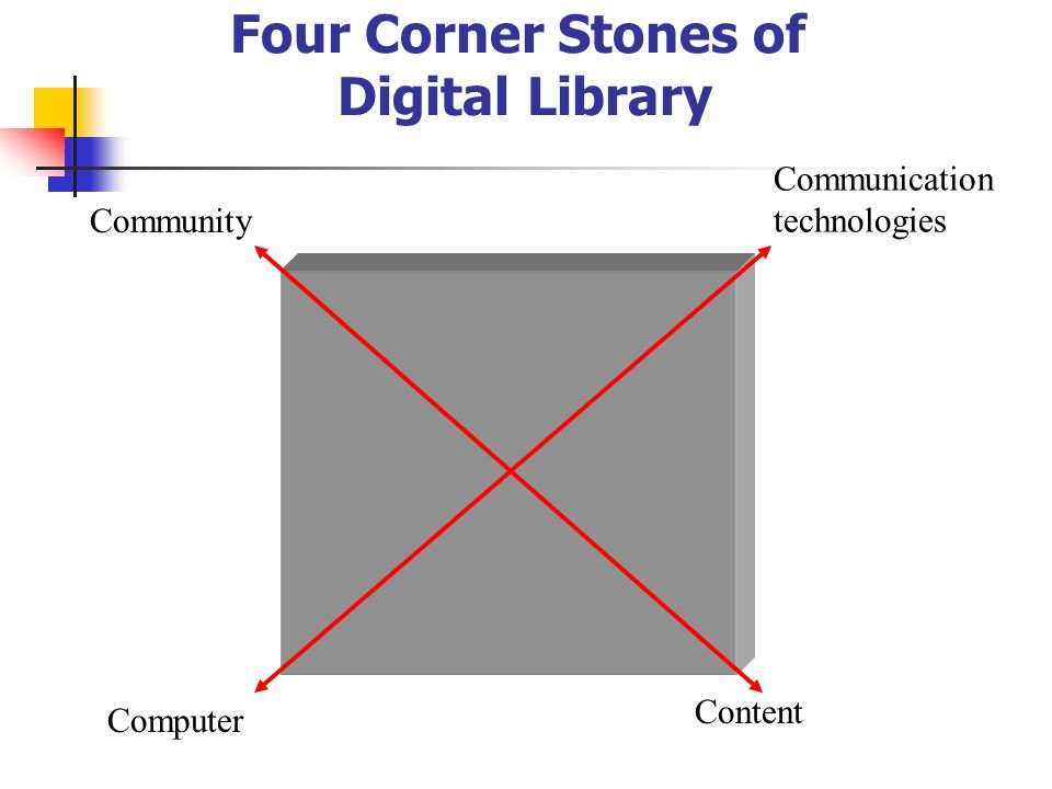 Four Corner Stones of Digital Library