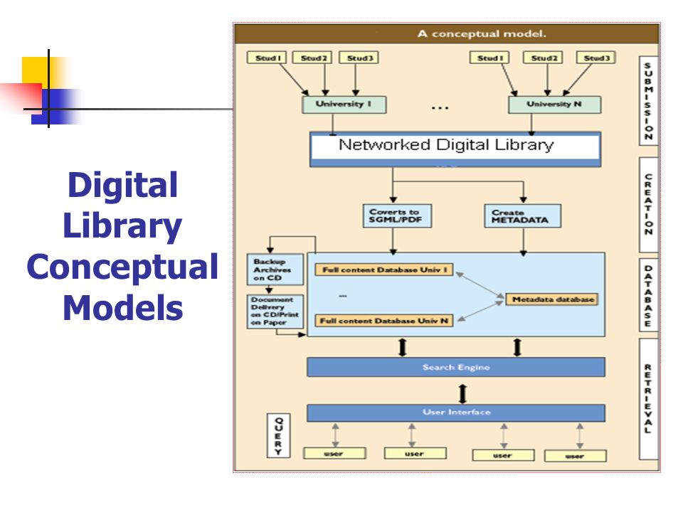 Digital Library Conceptual Models