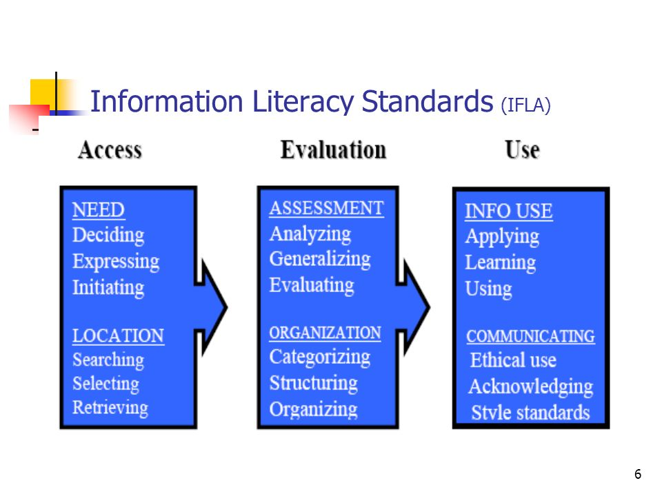 Information Literacy Standards (IFLA)
