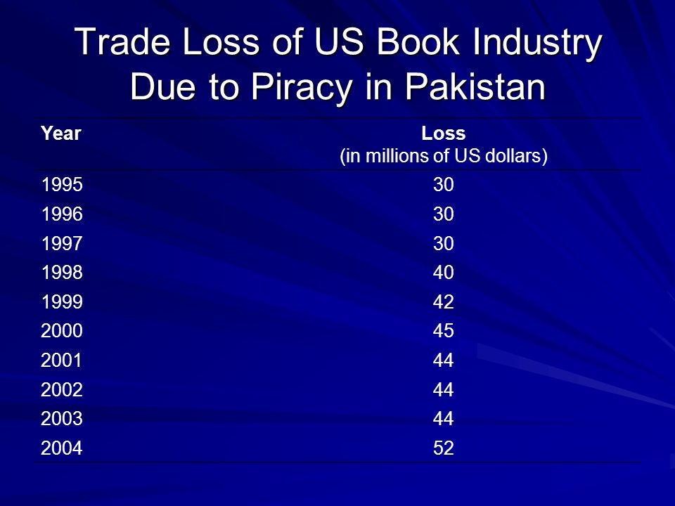 Trade Loss of US Book Industry Due to Piracy in Pakistan