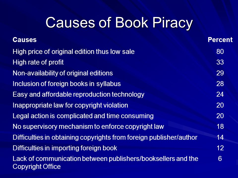 Causes of Book Piracy Causes Percent