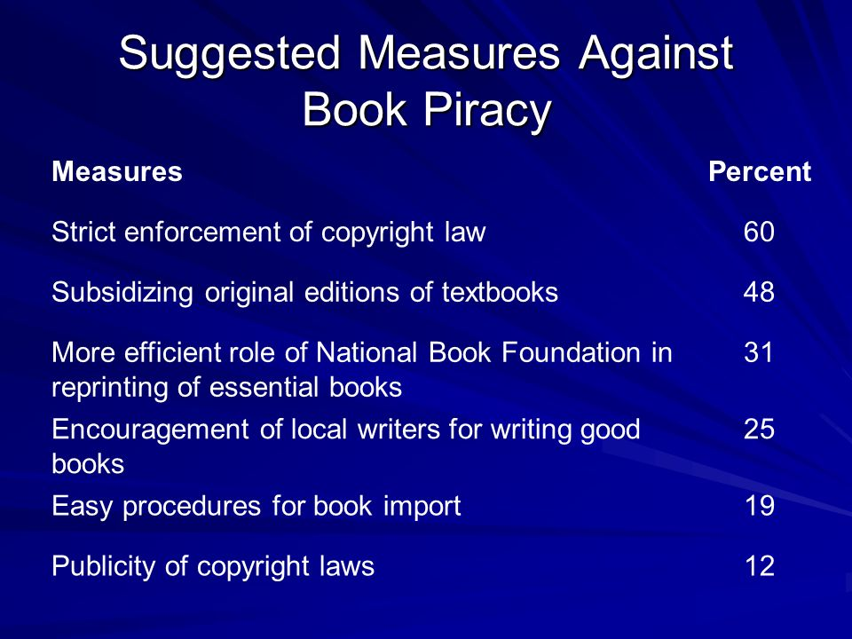 Suggested Measures Against Book Piracy