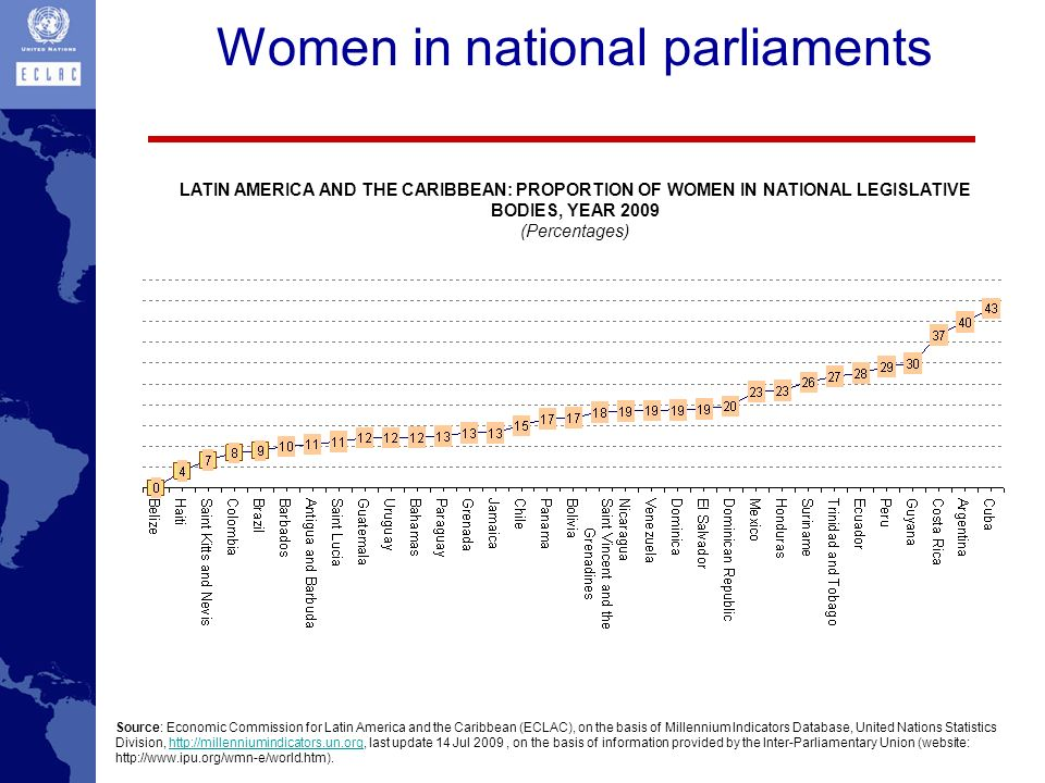 Women in national parliaments