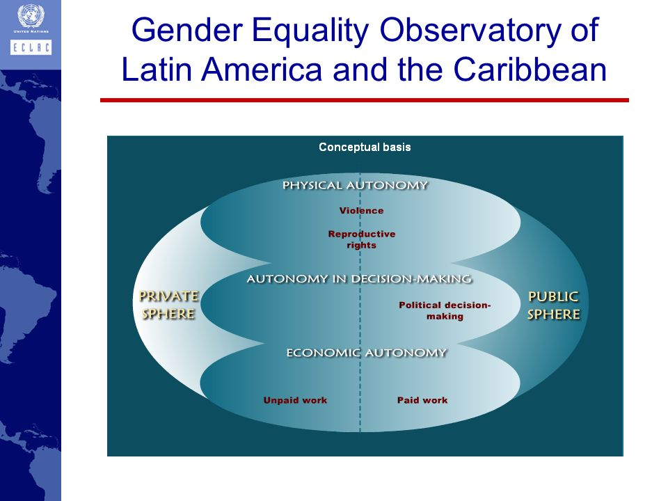 Gender Equality Observatory of Latin America and the Caribbean