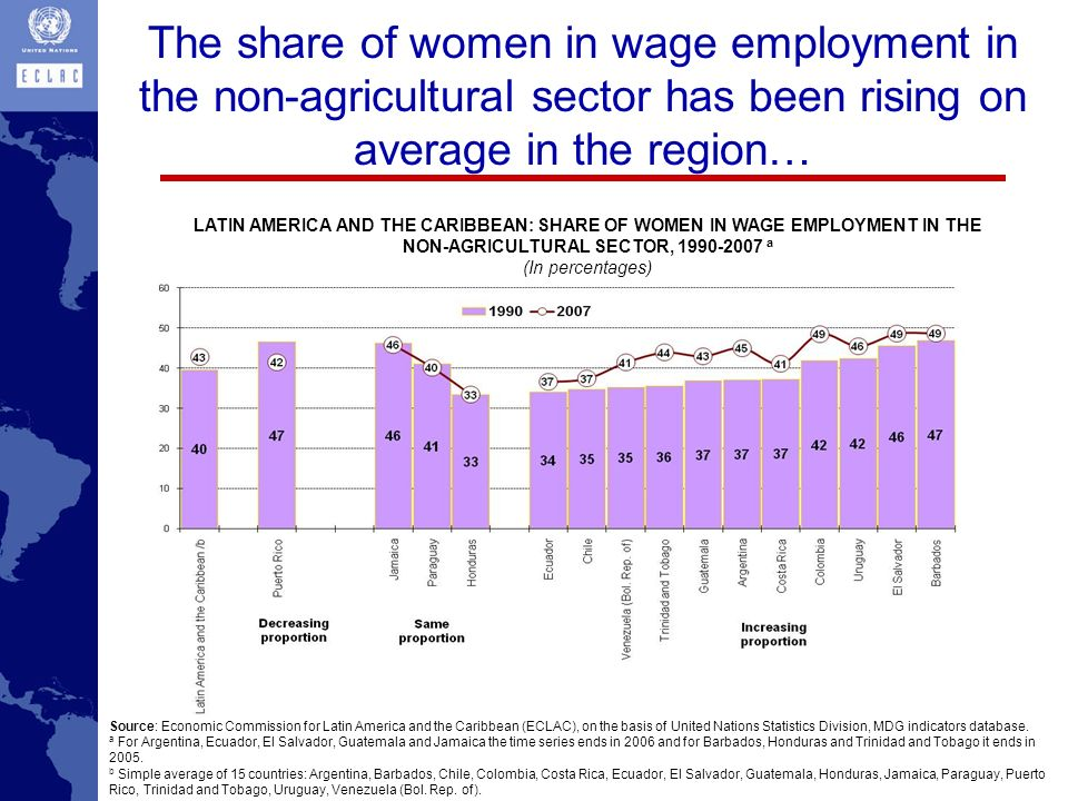 The share of women in wage employment in the non-agricultural sector has been rising on average in the region…