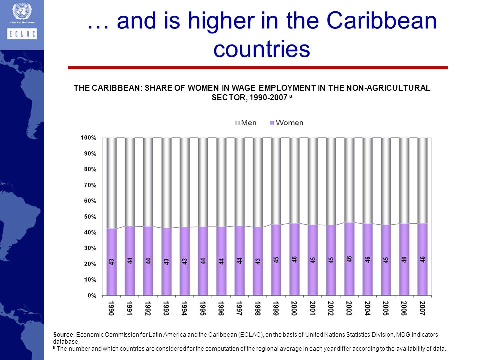 … and is higher in the Caribbean countries