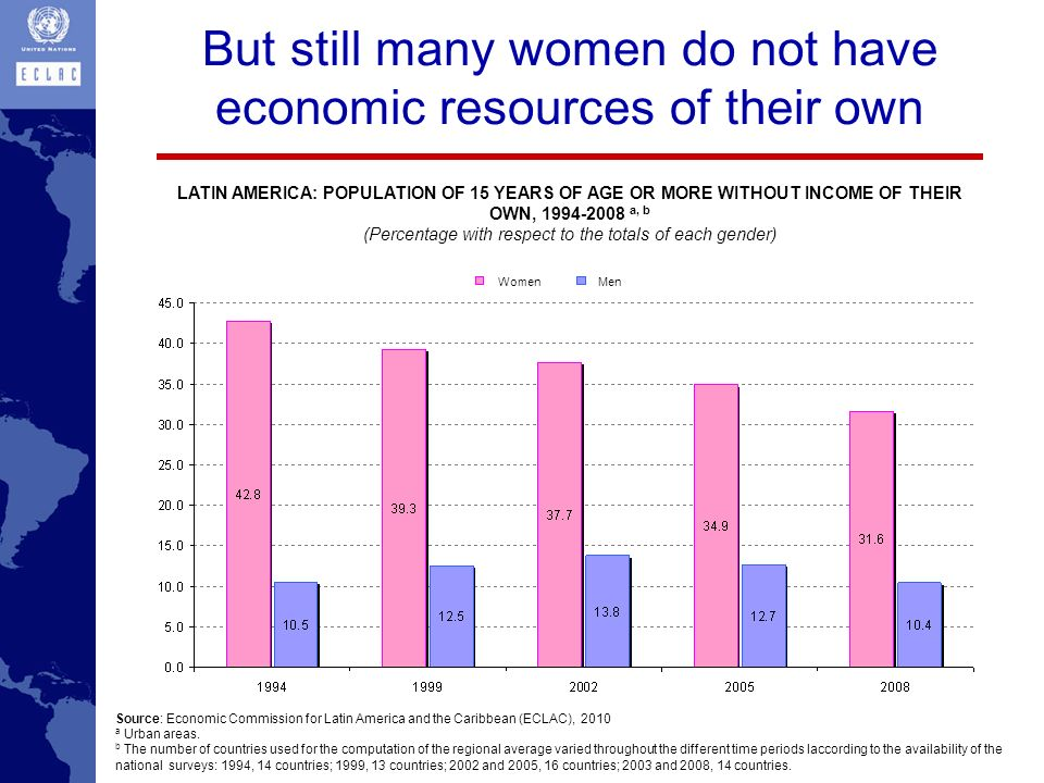 But still many women do not have economic resources of their own