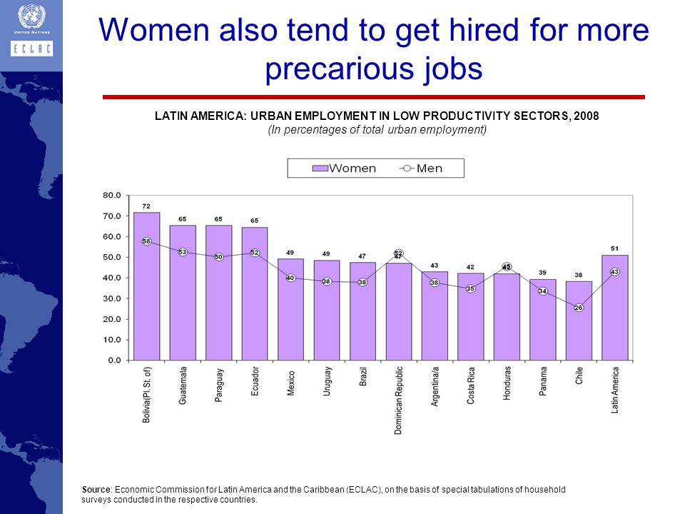 Women also tend to get hired for more precarious jobs