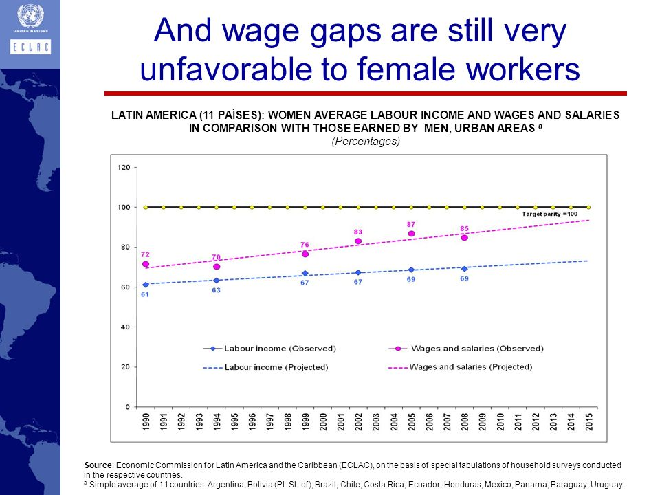 And wage gaps are still very unfavorable to female workers