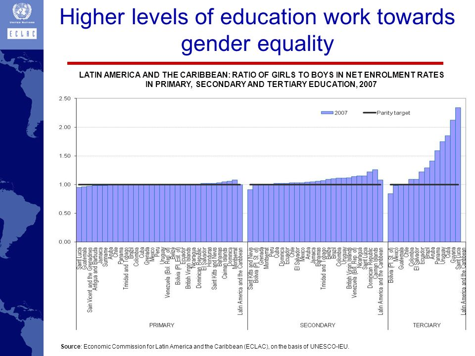 Higher levels of education work towards gender equality