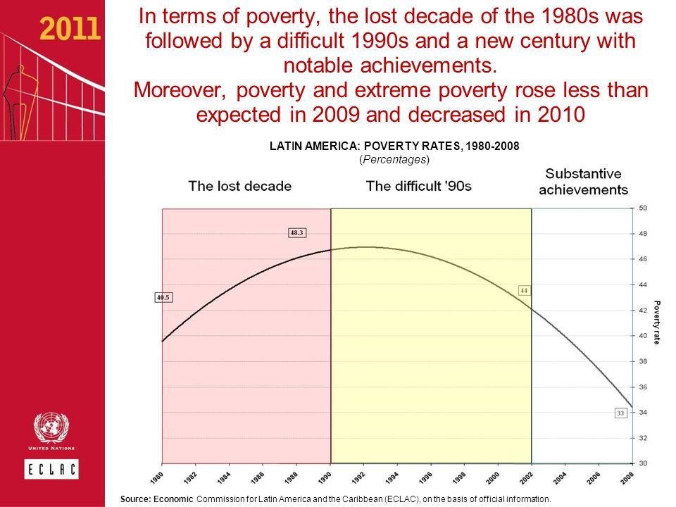 LATIN AMERICA: POVERTY RATES, 1980-2008