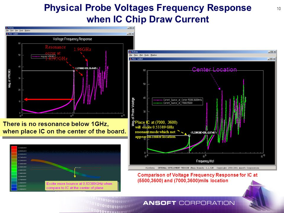 Physical Probe Voltages Frequency Response when IC Chip Draw Current