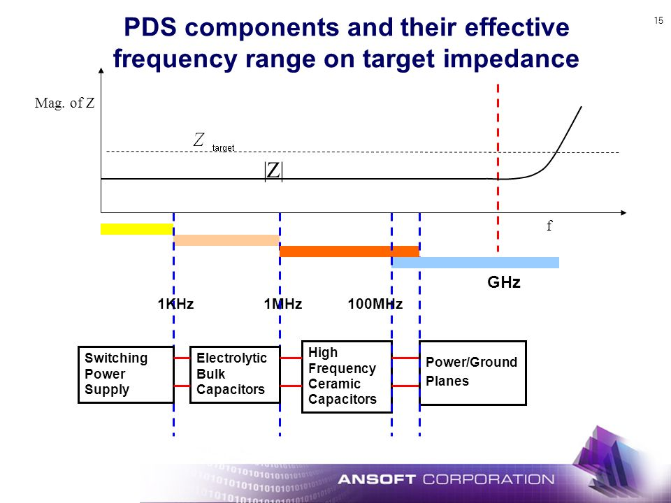 PDS components and their effective frequency range on target impedance