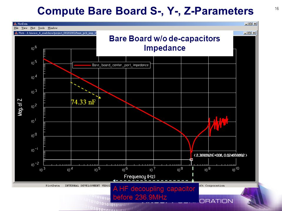 Compute Bare Board S-, Y-, Z-Parameters