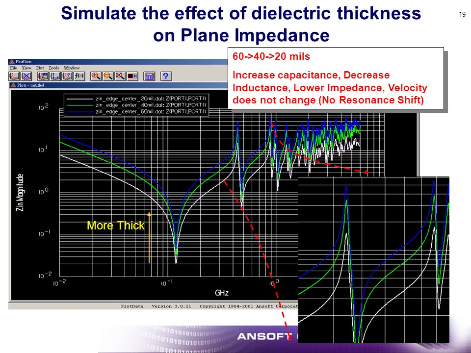 Simulate the effect of dielectric thickness on Plane Impedance