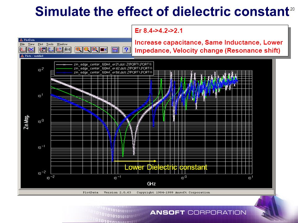 Simulate the effect of dielectric constant