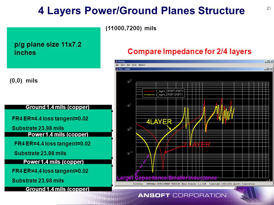4 Layers Power/Ground Planes Structure