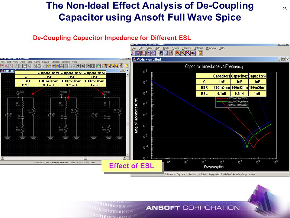 De-Coupling Capacitor Impedance for Different ESL