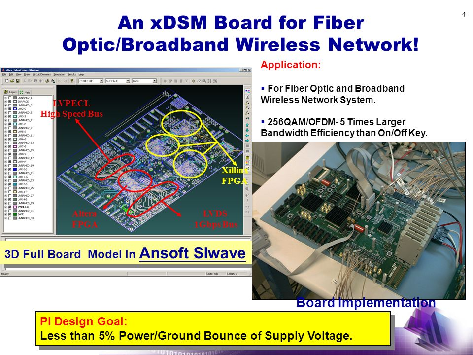 An xDSM Board for Fiber Optic/Broadband Wireless Network!